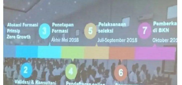 KemenPAN RB Resmi Rilis Jadwal Rekrutmen dan Seleksi CPNS 2018
